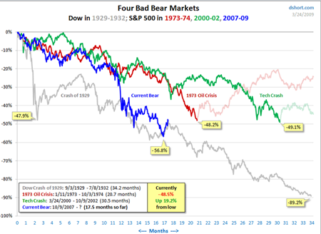 bear-markets